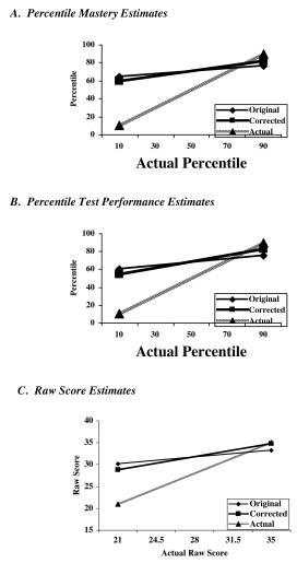 Illustration d'un des tests de Joyce Ehrlinger qui vient conforter l'effet Dunning-Kruger