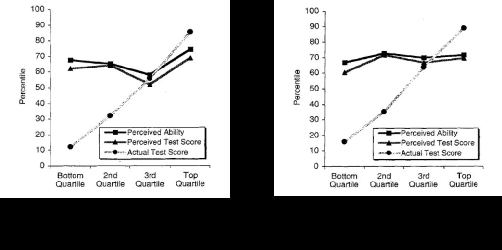 Illustration de l'effet Dunning-Kruger sur les tests de logique et de grammaire